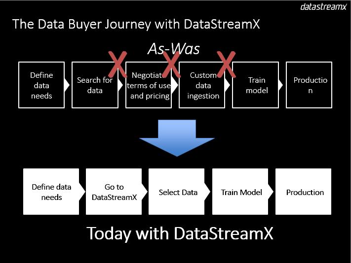 Goodbye, Data Dark Age. Hello, DataStreamX!
